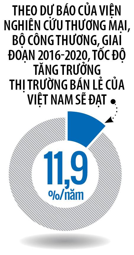 tang-truong-thi-truong-ban-le-dmspro